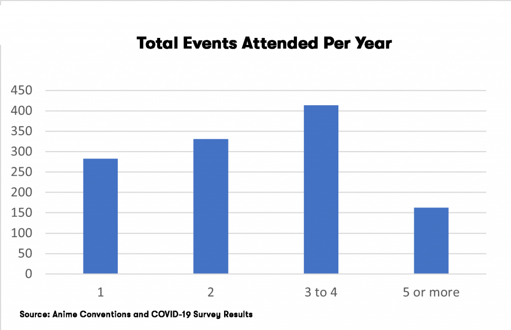 Graph showing visualization of number of conventions respondents stated they typically attend each year.